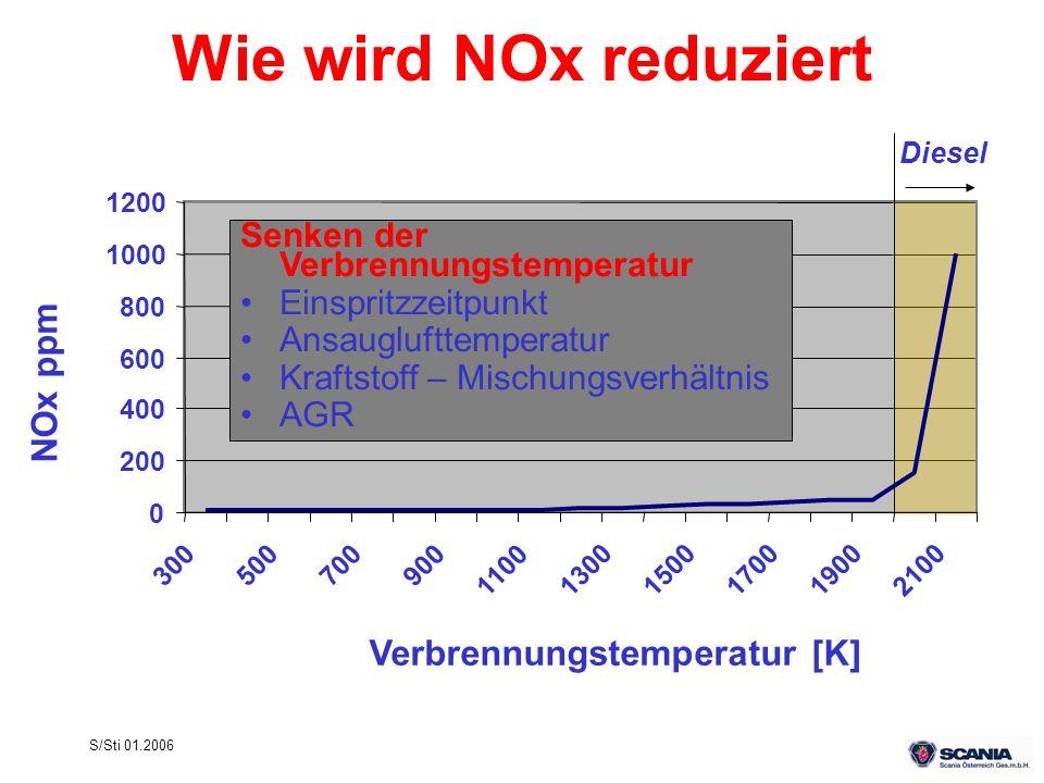 Wie wird NOx reduziert NOx ppm Verbrennungstemperatur [K]